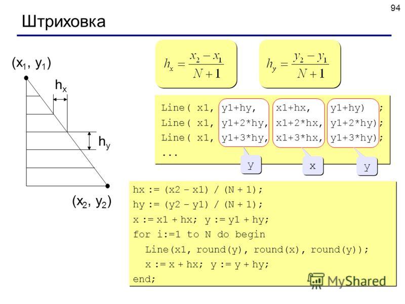 94 Штриховка (x 1, y 1 ) (x 2, y 2 ) hxhx hyhy y y x x y y Line( x1, y1+hy, x1+hx, y1+hy) ; Line( x1, y1+2*hy, x1+2*hx, y1+2*hy); Line( x1, y1+3*hy, x1+3*hx, y1+3*hy);... hx := (x2 – x1) / (N + 1); hy := (y2 – y1) / (N + 1); x := x1 + hx; y := y1 + h