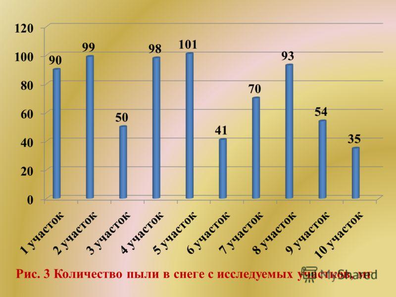 Рис. 3 Количество пыли в снеге с исследуемых участков, мг