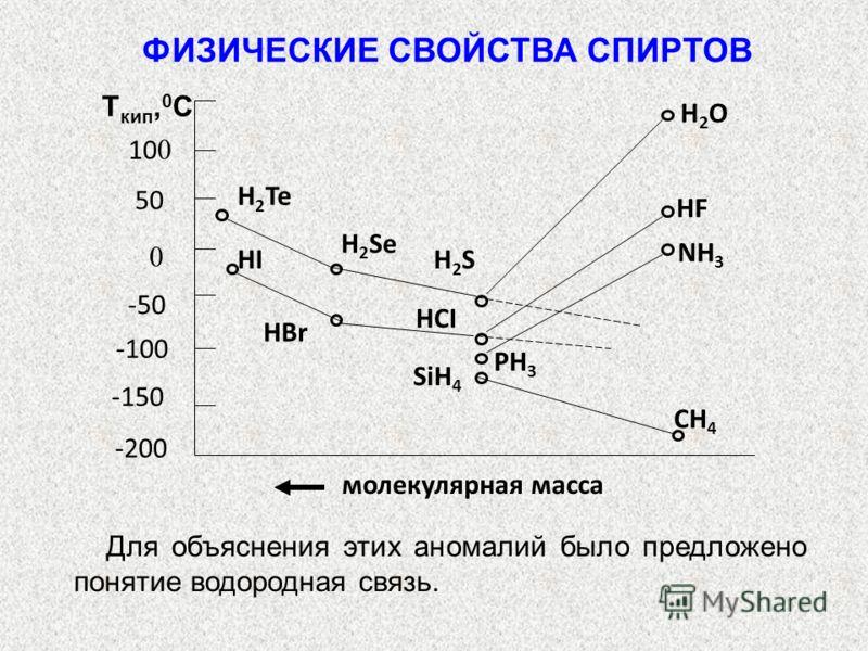 молекулярная масса 50 10 0 -50 -100 -150 -200 0 T кип, 0 С CH 4 SiH 4 PH 3 NH 3 HBr HCI HI H2SH2S HF H 2 Se H 2 Te H2OH2O Для объяснения этих аномалий было предложено понятие водородная связь. ФИЗИЧЕСКИЕ СВОЙСТВА СПИРТОВ