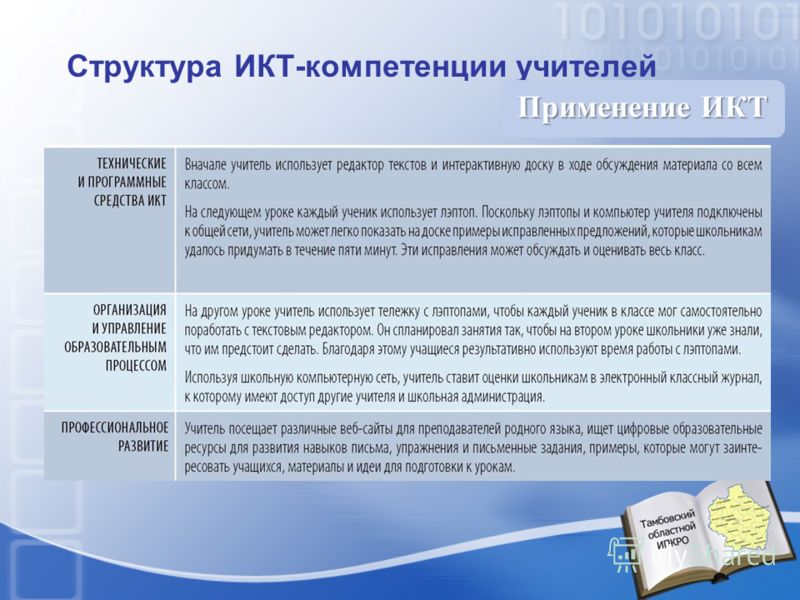 Структура ИКТ-компетенции учителей Применение ИКТ