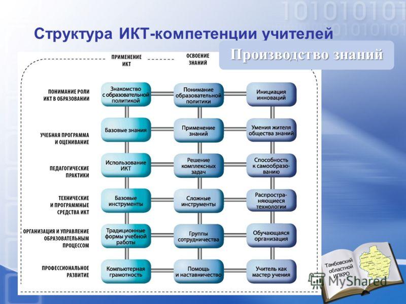 Структура ИКТ-компетенции учителей Производство знаний