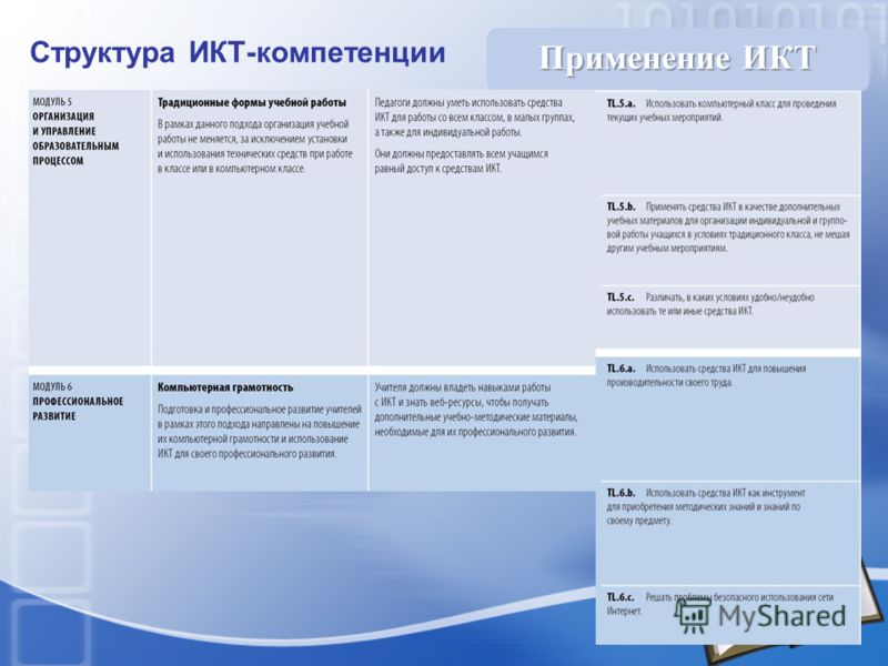 Структура ИКТ-компетенции Применение ИКТ