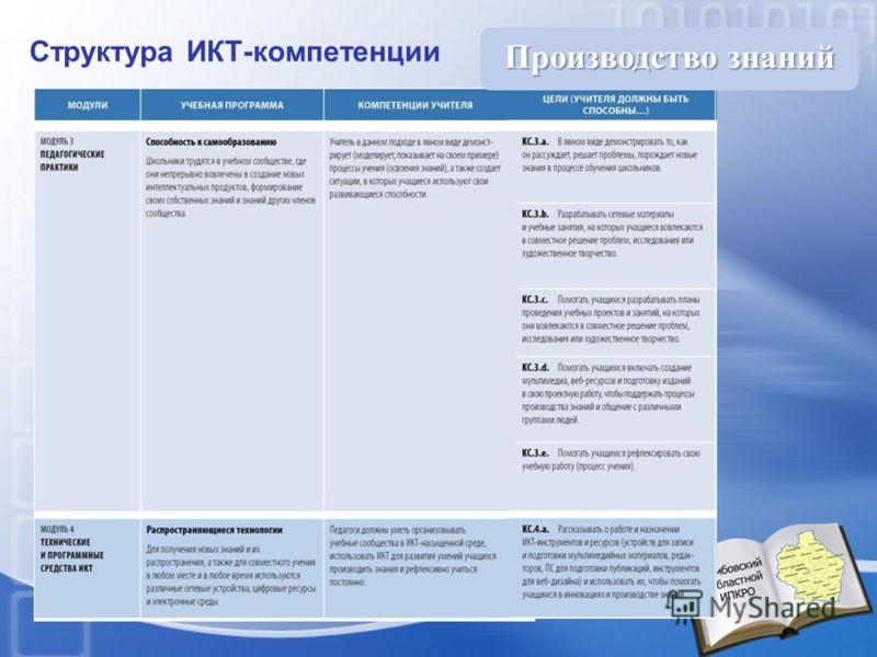 Структура ИКТ-компетенции Производство знаний