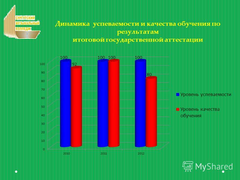Динамика успеваемости и качества обучения по результатам итоговой государственной аттестации