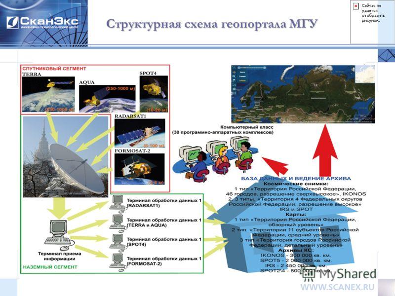 Структурная схема геопортала МГУ