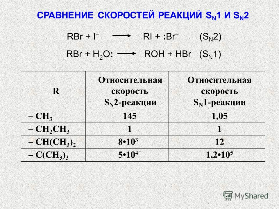 R Относительная скорость S N 2-реакции Относительная скорость S N 1-реакции – CH 3 1451,05 – CH 2 CH 3 11 – CH(CH 3 ) 2 810ֿ 3 12 – C(CH 3 ) 3 510ֿ 4 1,210 5 СРАВНЕНИЕ СКОРОСТЕЙ РЕАКЦИЙ S N 1 И S N 2 RBr + I – RI + :Br – (S N 2) RBr + H 2 O: ROH + НB