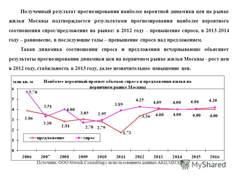 Полученный результат прогнозирования наиболее вероятной динамики цен на рынке жилья Москвы подтверждается результатами прогнозирования наиболее вероятного соотношения спрос/предложение на рынке: в 2012 году - превышение спроса, в 2013-2014 году – рав