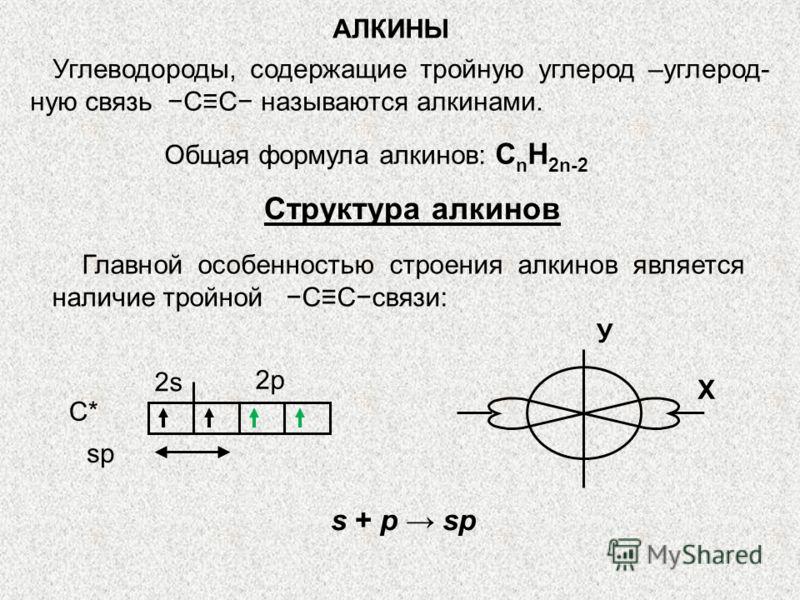 АЛКИНЫ Углеводороды, содержащие тройную углерод –углерод- ную связь СС называются алкинами. Общая формула алкинов: С n H 2n-2 Структура алкинов Главной особенностью строения алкинов является наличие тройной ССсвязи: sp С* 2s 2p У Х s + p sp