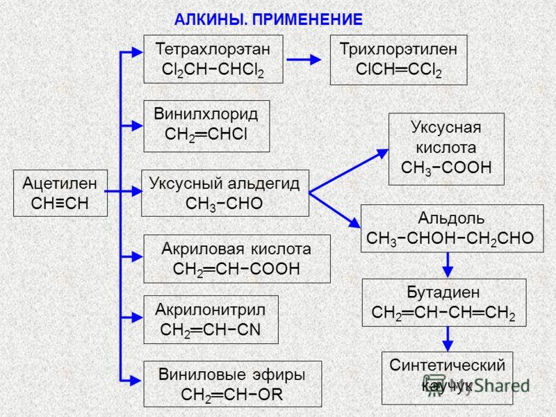 АЛКИНЫ. ПРИМЕНЕНИЕ Ацетилен СHCH Тетрахлорэтан Cl 2 CHCHCl 2 Трихлорэтилен ClCHCCl 2 Винилхлорид СH 2 CHCl Уксусный альдегид CH 3 CHO Уксусная кислота СH 3 COOH Альдоль CH 3 CHOHCH 2 CHO Бутадиен CH 2 CHCHCH 2 Синтетический каучук Акриловая кислота C