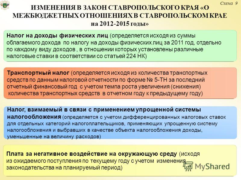Схема 9 ИЗМЕНЕНИЯ В ЗАКОН СТАВРОПОЛЬСКОГО КРАЯ «О МЕЖБЮДЖЕТНЫХ ОТНОШЕНИЯХ В СТАВРОПОЛЬСКОМ КРАЕ на 2012-2015 годы» Налог на доходы физических лиц Налог на доходы физических лиц (определяется исходя из суммы облагаемого дохода по налогу на доходы физи