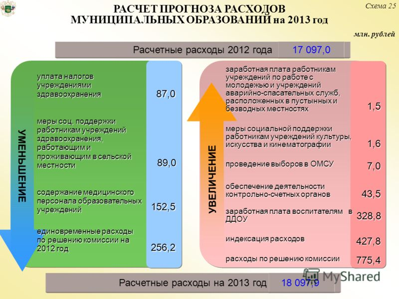 млн. рублей Расчетные расходы 2012 года17 097,0 89,0 87,0 152,5 256,2 328,8 1,6 775,4 1,5 УВЕЛИЧЕНИЕ УМЕНЬШЕНИЕ уплата налогов учреждениями здравоохранения меры соц. поддержки работникам учреждений здравоохранения, работающим и проживающим в сельской