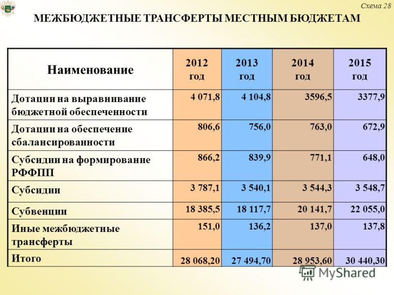 Наименование 2012 год 2013 год 2014 год 2015 год Дотации на выравнивание бюджетной обеспеченности 4 071,84 104,83596,53377,9 Дотации на обеспечение сбалансированности 806,6756,0763,0672,9 Субсидии на формирование РФФПП 866,2839,9771,1648,0 Субсидии 3