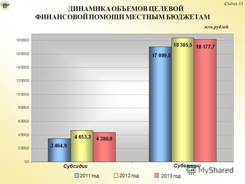 ДИНАМИКА ОБЪЕМОВ ЦЕЛЕВОЙ ФИНАНСОВОЙ ПОМОЩИ МЕСТНЫМ БЮДЖЕТАМ Субсидии Субвенции 2013 год 2011 год 2012 год Схема 33 млн.рублей