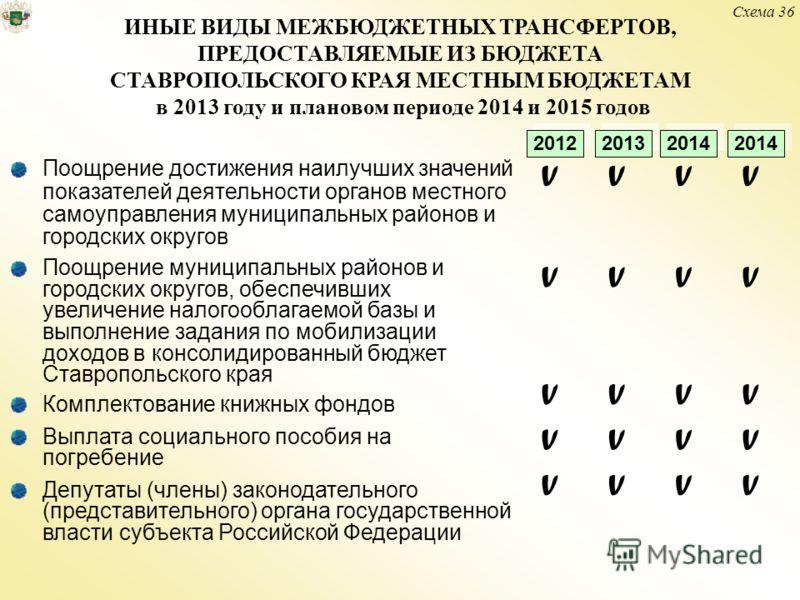 ИНЫЕ ВИДЫ МЕЖБЮДЖЕТНЫХ ТРАНСФЕРТОВ, ПРЕДОСТАВЛЯЕМЫЕ ИЗ БЮДЖЕТА СТАВРОПОЛЬСКОГО КРАЯ МЕСТНЫМ БЮДЖЕТАМ в 2013 году и плановом периоде 2014 и 2015 годов Поощрение достижения наилучших значений показателей деятельности органов местного самоуправления мун