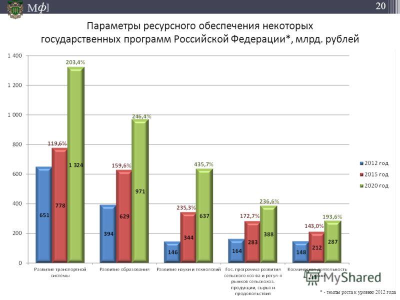 М ] ф 20 05.11.2012 Параметры ресурсного обеспечения некоторых государственных программ Российской Федерации*, млрд. рублей * - темпы роста к уровню 2012 года