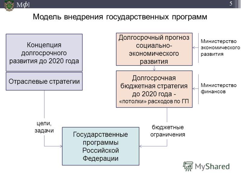 М ] ф 5 Модель внедрения государственных программ 05.11.2012 Концепция долгосрочного развития до 2020 года Долгосрочный прогноз социально- экономического развития Долгосрочная бюджетная стратегия до 2020 года - «потолки» расходов по ГП Отраслевые стр