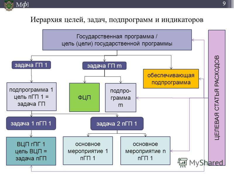 М ] ф 9 Иерархия целей, задач, подпрограмм и индикаторов Государственная программа / цель (цели) государственной программы подпрограмма 1 цель пГП 1 = задача ГП обеспечивающая подпрограмма подпро- грамма m ФЦП задача ГП 1 задача ГП m задача 1 пГП 1 з