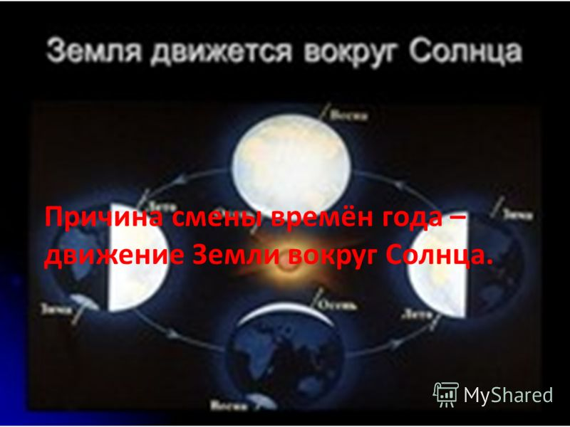 Причина смены времён года – движение Земли вокруг Солнца.