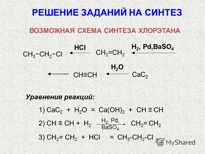 HCl H 2, Pd,BaSO 4 CH 2 =CH 2 CH 3 CH 2 Cl H2OH2O CaC 2 CHCH РЕШЕНИЕ ЗАДАНИЙ НА СИНТЕЗ ВОЗМОЖНАЯ СХЕМА СИНТЕЗА ХЛОРЭТАНА 1) CaC 2 + Н 2 О = Са(ОН) 2 + СН СН 2) СН СН + Н 2 СН 2 = СН 2 H 2, Pd, BaSO 4 3) СН 2 = СН 2 + НCl = СН 3 -СН 2 -Сl Уравнения ре