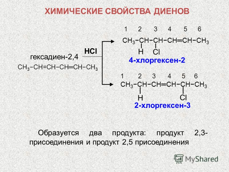 HСlHСl гексадиен-2,4 4-хлоргексен-2 1 2 3 4 5 6 CH 3CHCHCHCHCH 3 СlСl H 2-хлоргексен-3 1 2 3 4 5 6 CH 3CHCHCHCHCH 3 H СlСl Образуется два продукта: продукт 2,3- присоединения и продукт 2,5 присоединения ХИМИЧЕСКИЕ СВОЙСТВА ДИЕНОВ CH 3CH=CHCHCHCH 3