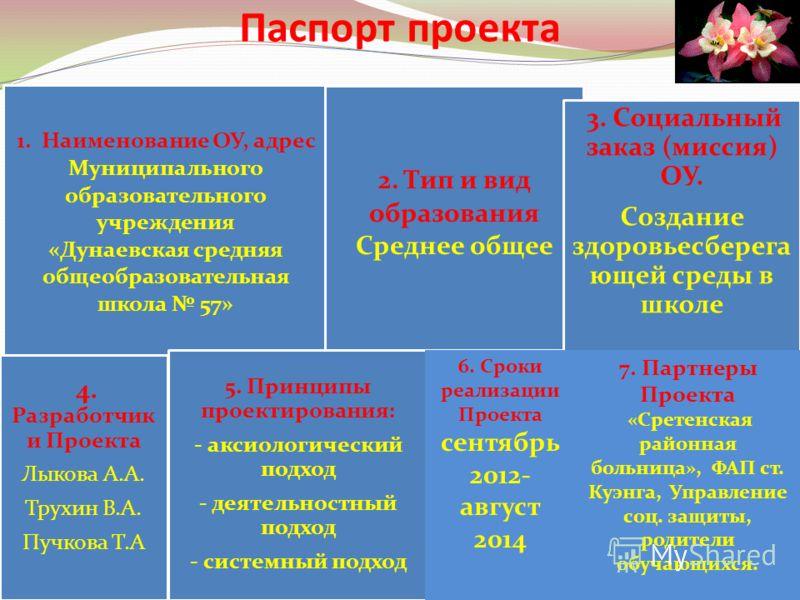 Паспорт проекта 1. Наименование ОУ, адрес Муниципального образовательного учреждения «Дунаевская средняя общеобразовательная школа 57» 2. Тип и вид образования Среднее общее 3. Социальный заказ (миссия) ОУ. Создание здоровьесберега ющей среды в школе