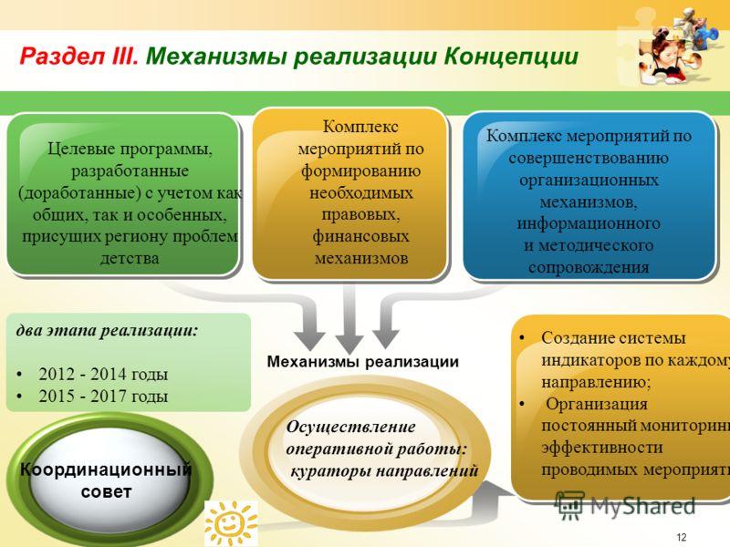 Раздел III. Механизмы реализации Концепции 12 Механизмы реализации Целевые программы, разработанные (доработанные) с учетом как общих, так и особенных, присущих региону проблем детства Комплекс мероприятий по формированию необходимых правовых, финанс