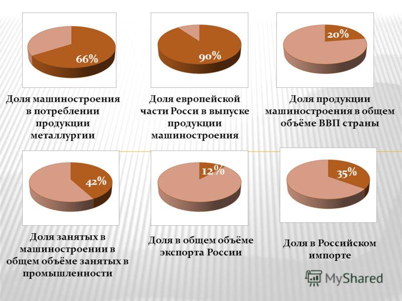 На его долю приходится 40% предприятий, 30% работающих, 20% продукции промышленности России. Продукция машиностроения применяется повсеместно: в промышленности, сельском хозяйстве, быту, на транспорте, в вооруженных силах. Определяет темпы научно-тех