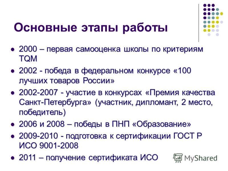 Основные этапы работы 2000 – первая самооценка школы по критериям TQM 2000 – первая самооценка школы по критериям TQM 2002 - победа в федеральном конкурсе «100 лучших товаров России» 2002 - победа в федеральном конкурсе «100 лучших товаров России» 20