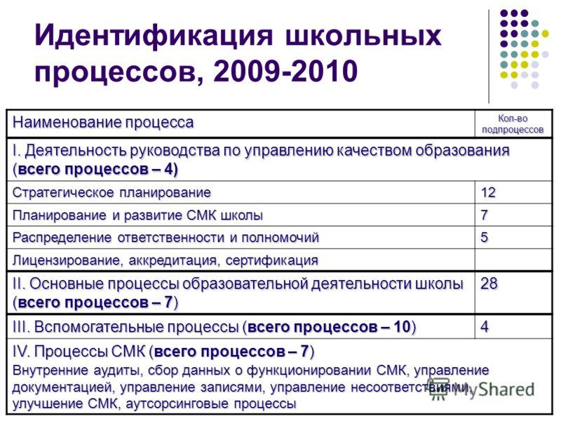 Идентификация школьных процессов, 2009-2010 Наименование процесса Кол-во подпроцессов I. Деятельность руководства по управлению качеством образования (всего процессов – 4) Стратегическое планирование 12 Планирование и развитие СМК школы 7 Распределен