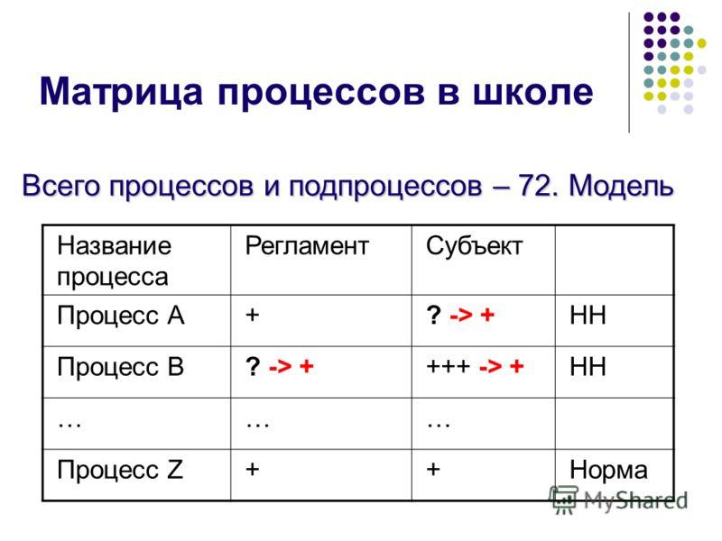 Матрица процессов в школе Название процесса РегламентСубъект Процесс А+? -> +НН Процесс B? -> ++++ -> +НН ……… Процесс Z++Норма Всего процессов и подпроцессов – 72. Модель