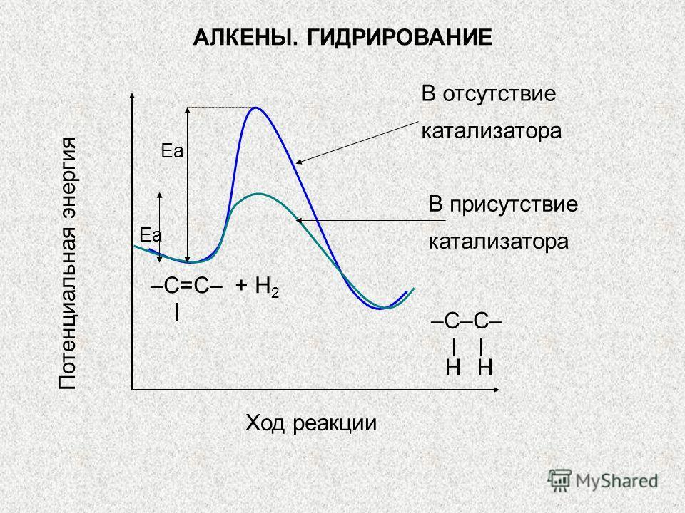 Потенциальная энергия Ход реакции –С=С– + Н 2 В отсутствие катализатора В присутствие катализатора Еа –С–С– НН АЛКЕНЫ. ГИДРИРОВАНИЕ