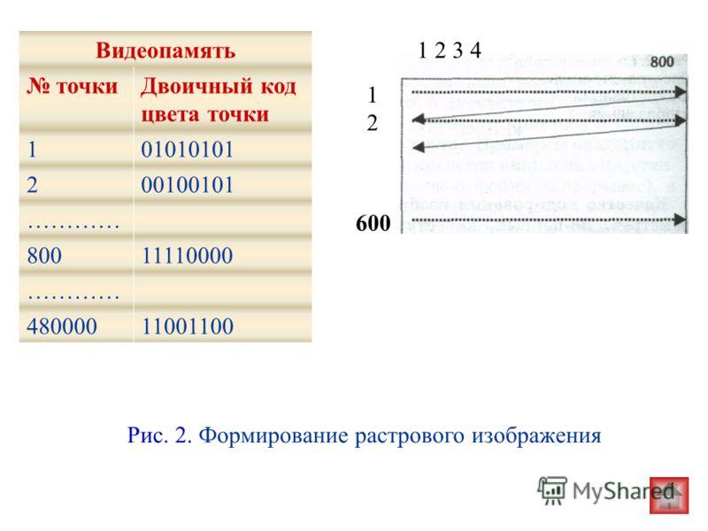 Видеопамять точкиДвоичный код цвета точки 101010101 200100101 ………… 80011110000 ………… 48000011001100 Рис. 2. Формирование растрового изображения 600 1 2 3 41 2 3 4 1 2