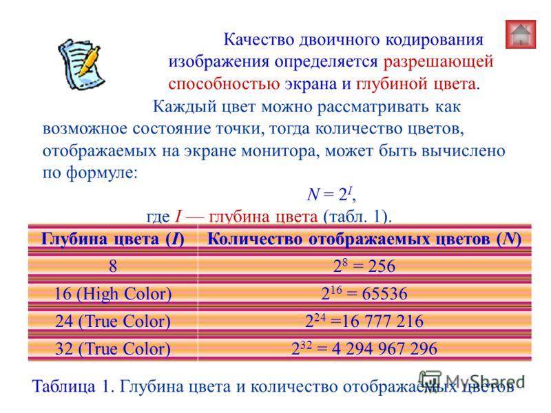 Качество двоичного кодирования изображения определяется разрешающей способностью экрана и глубиной цвета. Каждый цвет можно рассматривать как возможное состояние точки, тогда количество цветов, отображаемых на экране монитора, может быть вычислено по