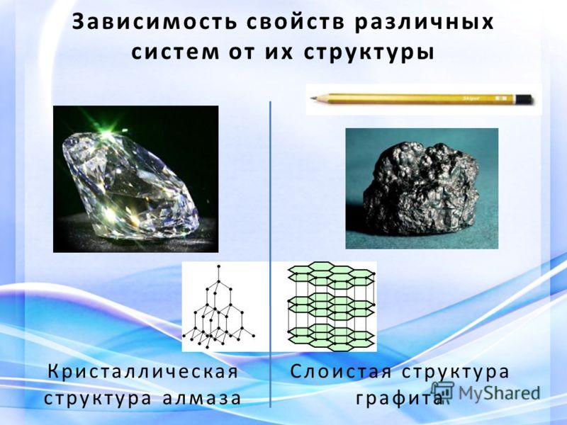 Зависимость свойств различных систем от их структуры Слоистая структура графита Кристаллическая структура алмаза