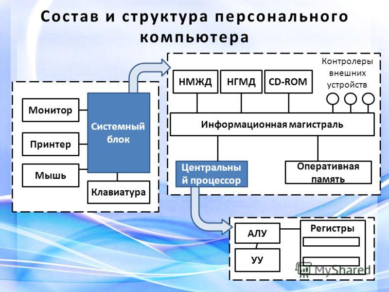 Состав и структура персонального компьютера Монитор Принтер Мышь Клавиатура Системный блок Центральны й процессор CD-ROMНГМДНМЖД Информационная магистраль Контролеры внешних устройств Оперативная память УУ АЛУ Регистры