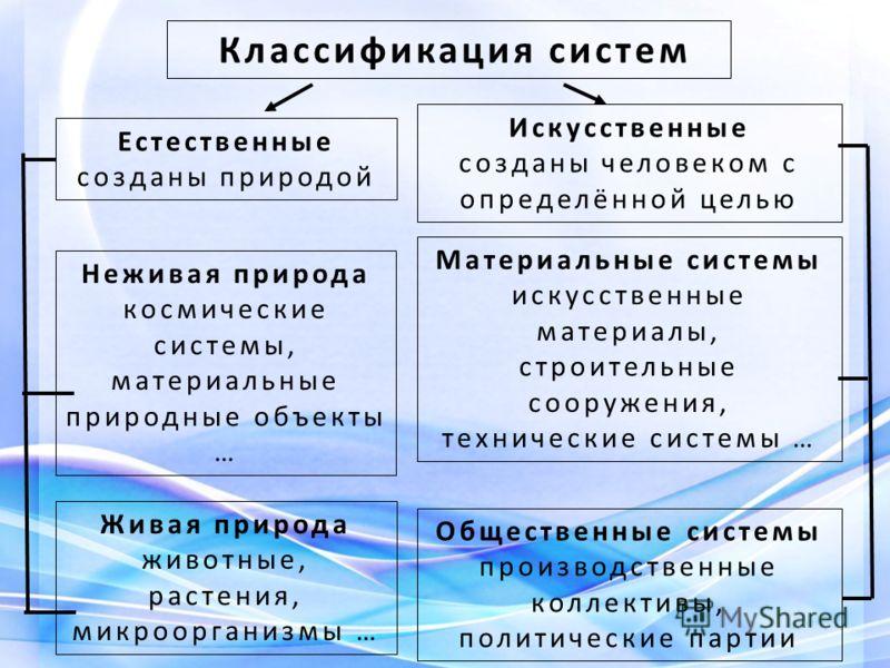 Классификация систем Материальные системы искусственные материалы, строительные сооружения, технические системы … Общественные системы производственные коллективы, политические партии Живая природа животные, растения, микроорганизмы … Естественные со
