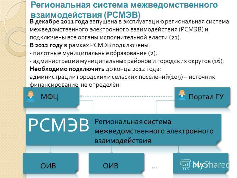 МФЦ Портал ГУ Региональная система межведомственного электронного взаимодействия РСМЭВ ОИВ ОИВ … В декабре 2011 года запущена в эксплуатацию региональная система межведомственного электронного взаимодействия (РСМЭВ) и подключены все органы исполнител