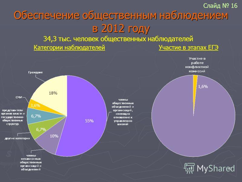17 Обеспечение общественным наблюдением в 2012 году 34,3 тыс. человек общественных наблюдателей Категории наблюдателей 55% 18% 6,7% 3,6% 1,6% Участие в этапах ЕГЭ 10% Слайд 16