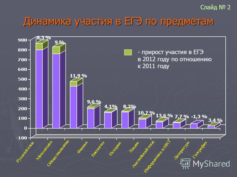 3 Динамика участия в ЕГЭ по предметам 8,3 % 9 % 11,9 % 9,6 % 4,1% 8,2% 10,7 % 13,6 % 7,7 %-1,3 % 3,4 % - прирост участия в ЕГЭ в 2012 году по отношению к 2011 году Слайд 2