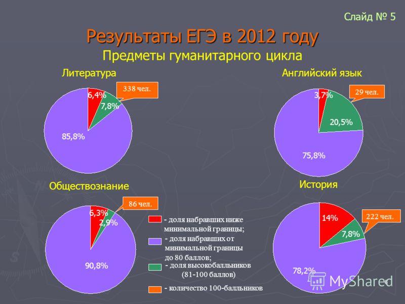 6 Результаты ЕГЭ в 2012 году Предметы гуманитарного цикла Литература Английский язык Обществознание История 85,8% 6,4% 7,8% 90,8% 6,3% 2,9% 75,8% 20,5% 3,7% 78,2% 14% 7,8% - доля набравших ниже минимальной границы; - доля набравших от минимальной гра