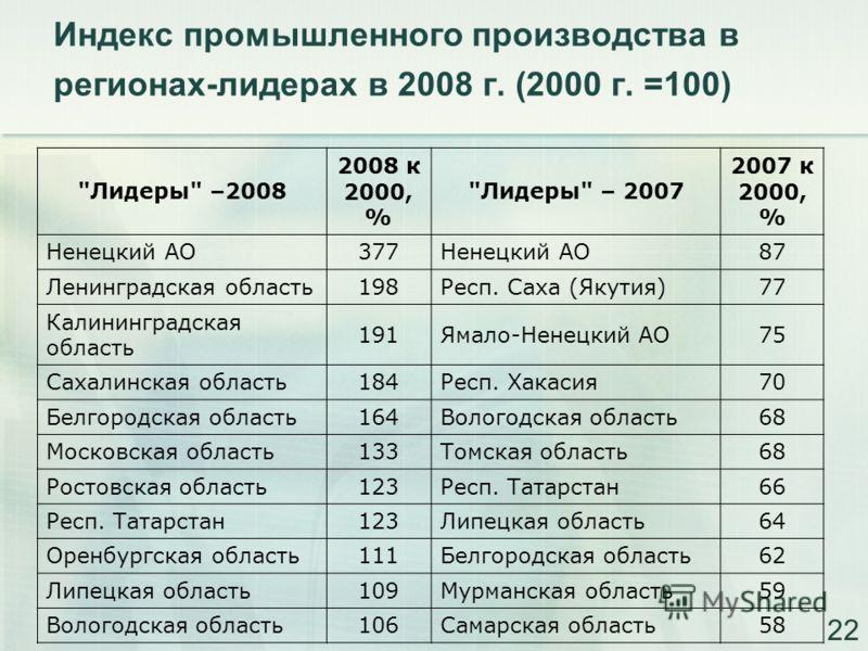 Индекс промышленного производства в регионах-лидерах в 2008 г. (2000 г. =100)