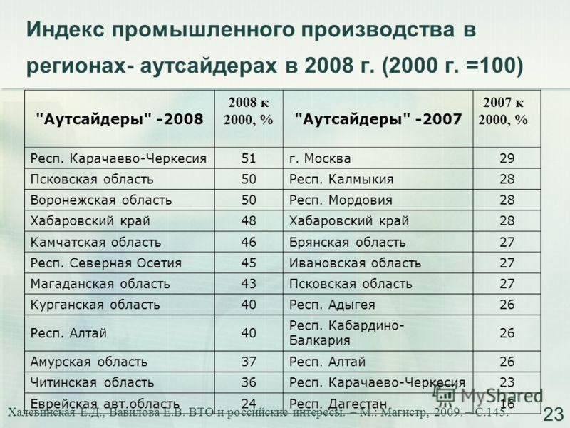 Индекс промышленного производства в регионах- аутсайдерах в 2008 г. (2000 г. =100)