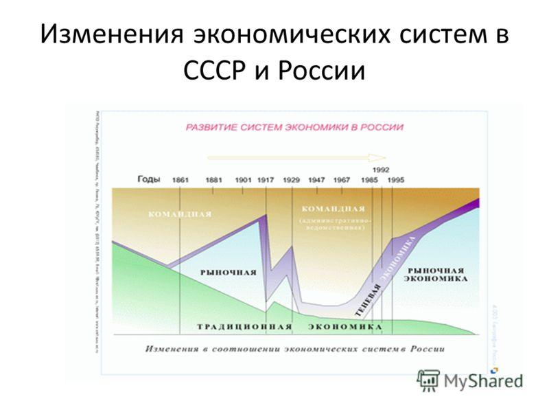 Изменения экономических систем в СССР и России
