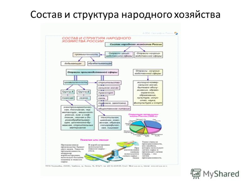 Состав и структура народного хозяйства