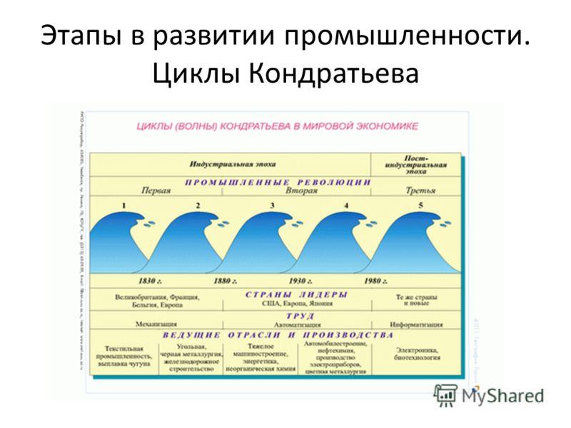 Этапы в развитии промышленности. Циклы Кондратьева