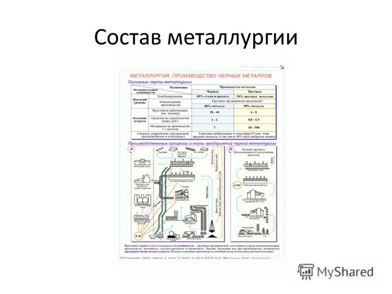 Состав металлургии
