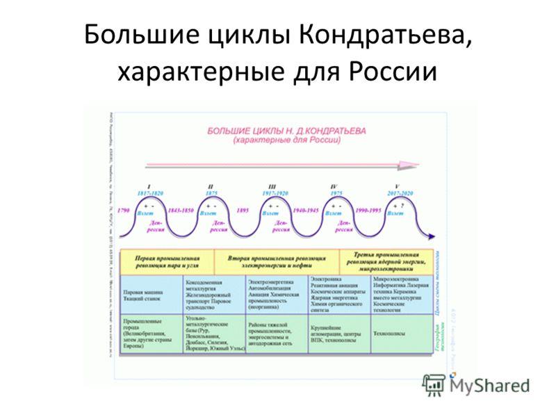 Большие циклы Кондратьева, характерные для России