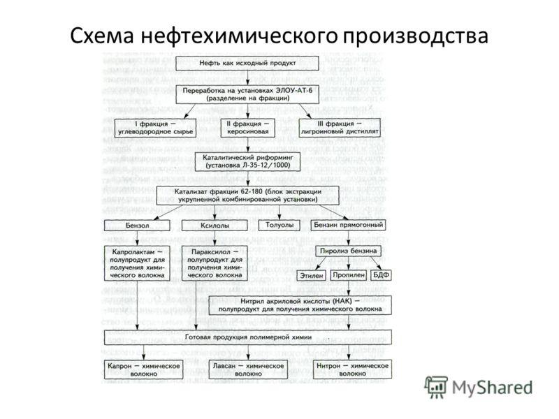 Схема нефтехимического производства