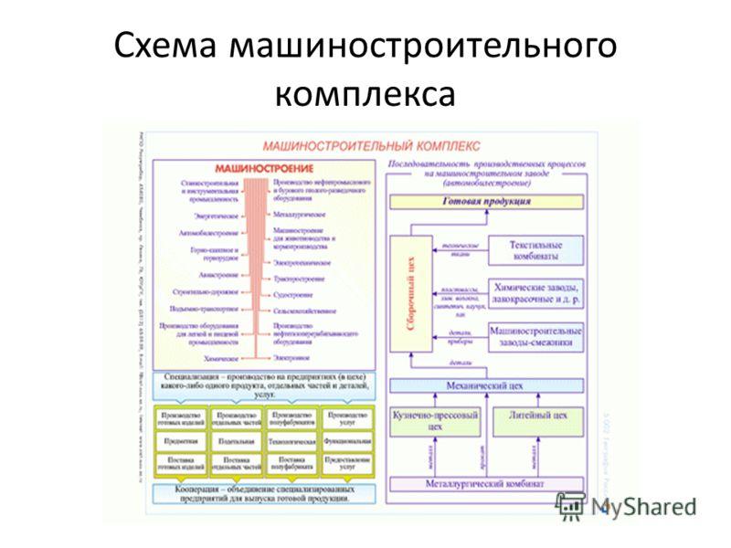 Схема машиностроительного комплекса