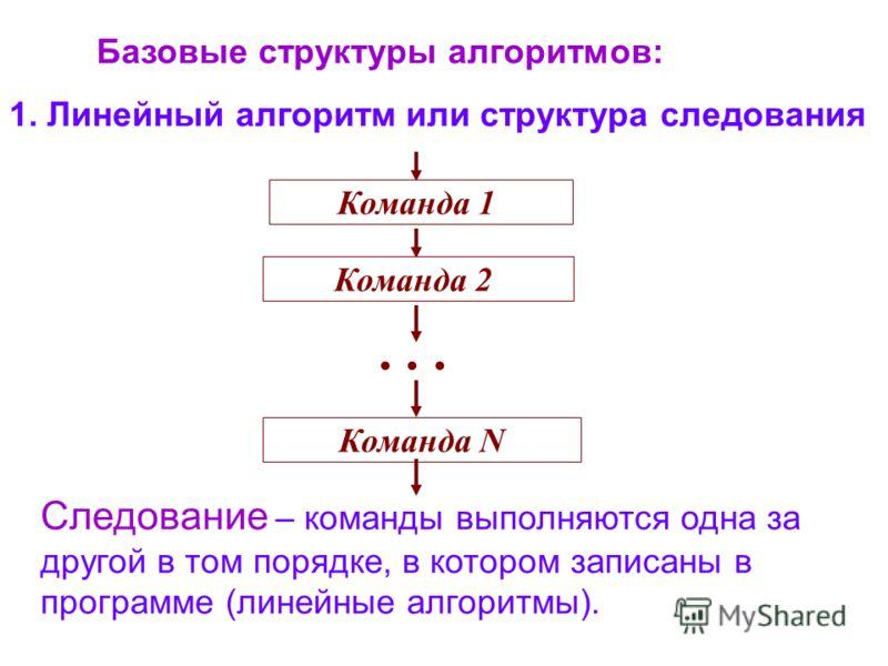 Следование – команды выполняются одна за другой в том порядке, в котором записаны в программе (линейные алгоритмы). Команда 1 Команда 2 Команда N... Базовые структуры алгоритмов: 1. Линейный алгоритм или структура следования